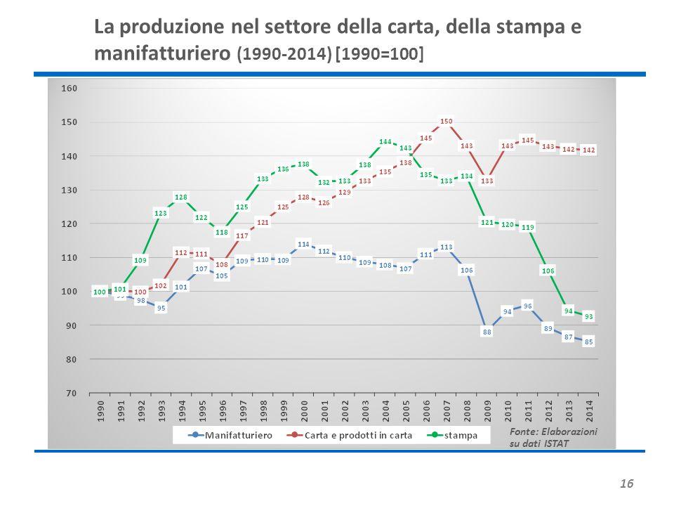 La produzione nel settore della carta, della stampa e manifatturiero (1990-2014) [1990=100]